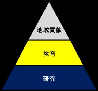 三角形の上から地域貢献、教育、研究と分割された大学の目標図
