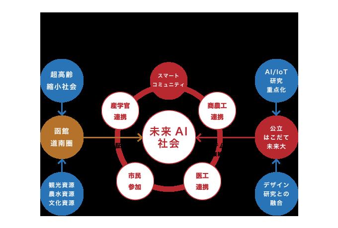 未来AI社会を構築するためのステークホルダー図