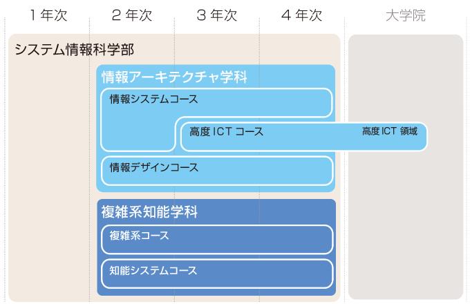 学年次毎に説明されたカリキュラム概要図