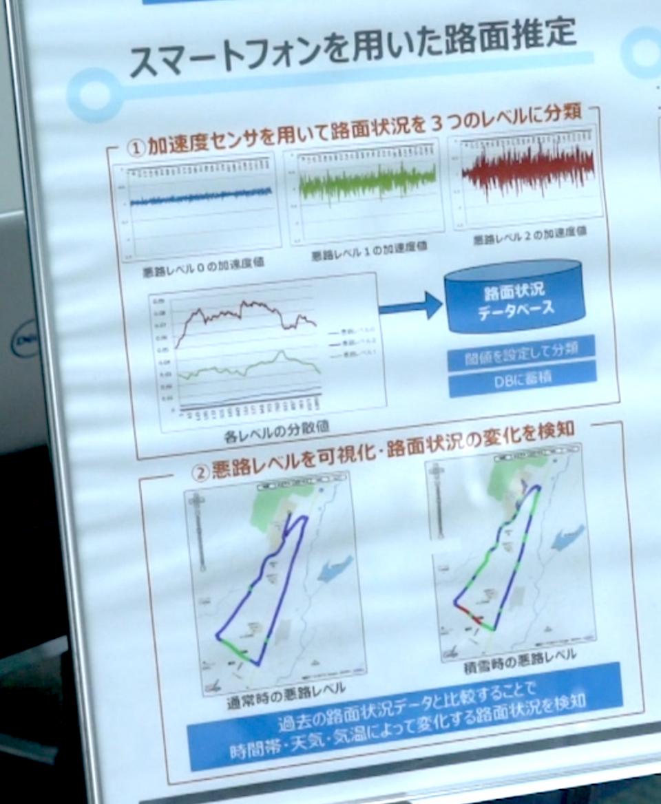 スマートフォンの加速度センサーを使った路面状況の可視化の画像