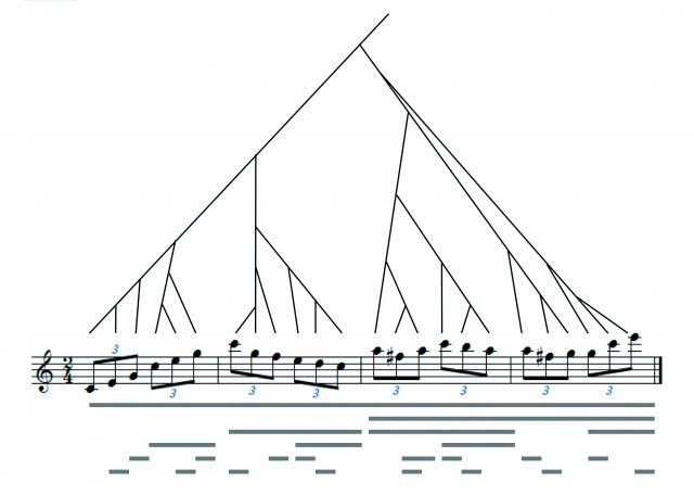 音楽構造の図