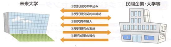 受託研究の流れ解説図