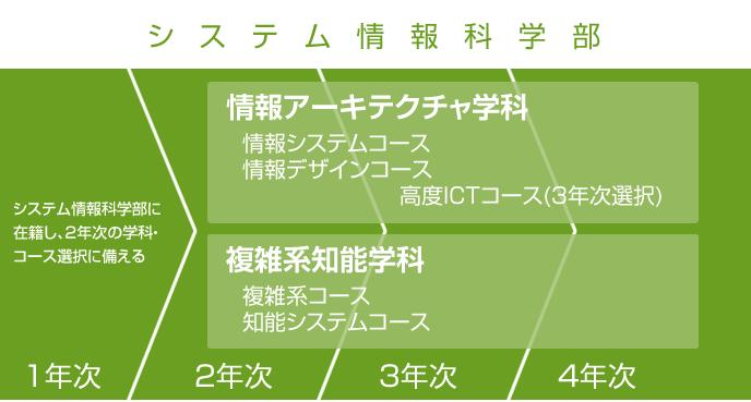 授業のすすめ – 公立はこだて未来大学 -Future University Hakodate-